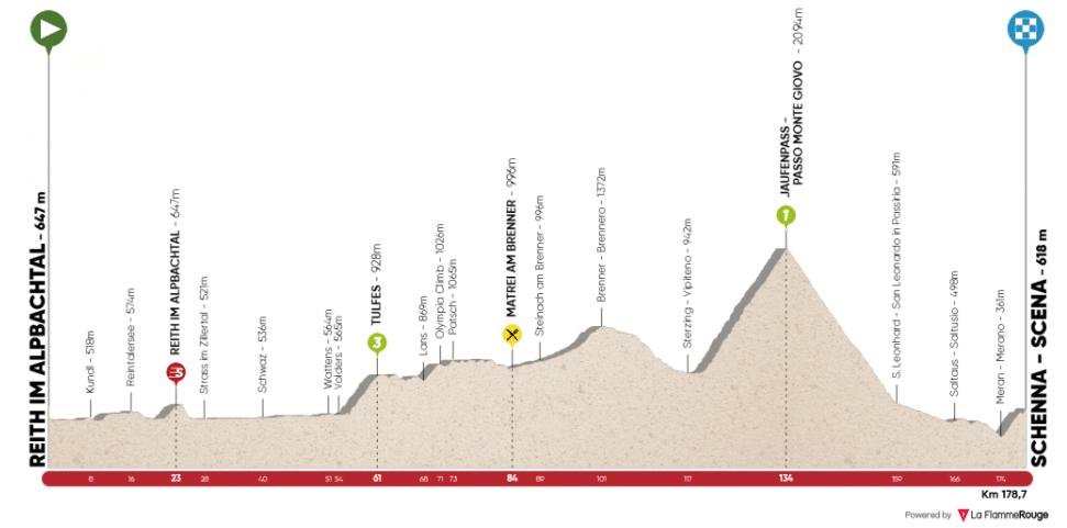 Tour des Alpes 2019 etape 2