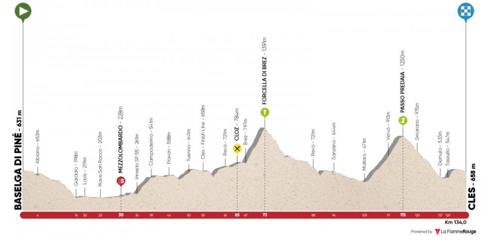 Tour des Alpes 2019 étape 4