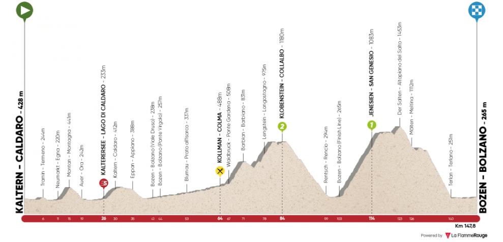 Tour des Alpes 2019 étape 5