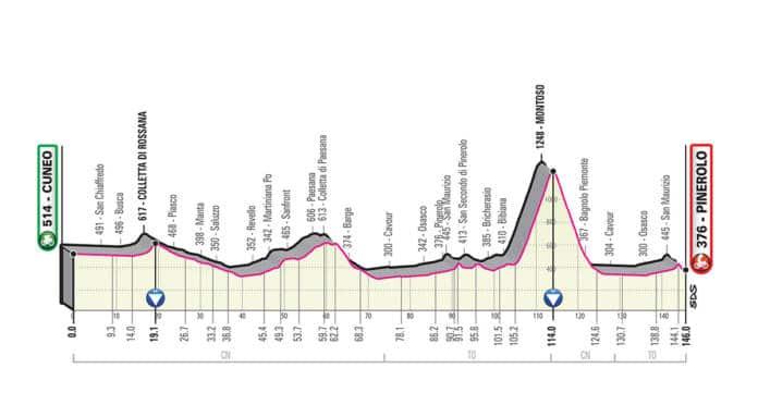 Giro 2019 étape 12