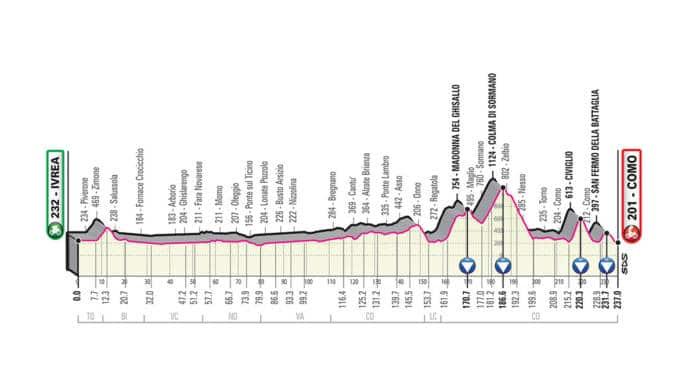 Giro 2019 étape 15