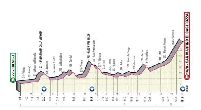 Giro 2019 étape 19