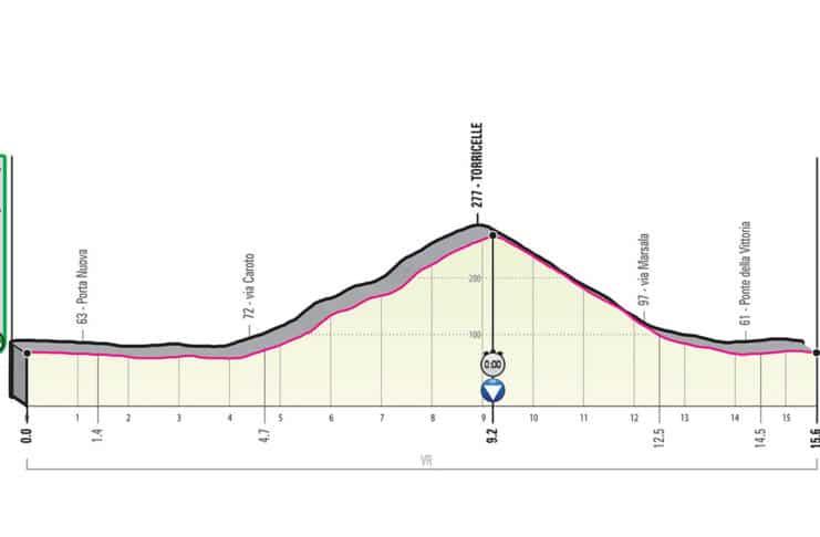 Giro 2019 étape 21