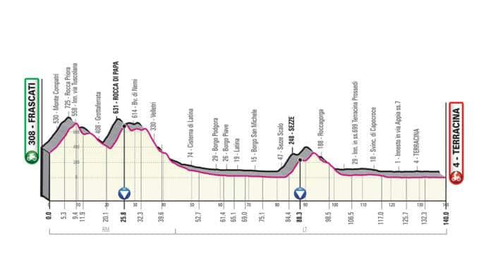 Giro 2019 étape 5