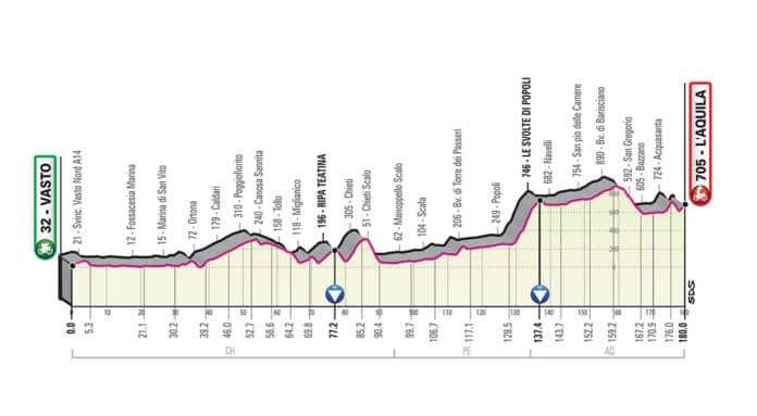 Giro 2019 étape 7
