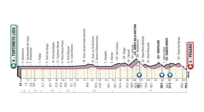 Giro 2019 étape 8