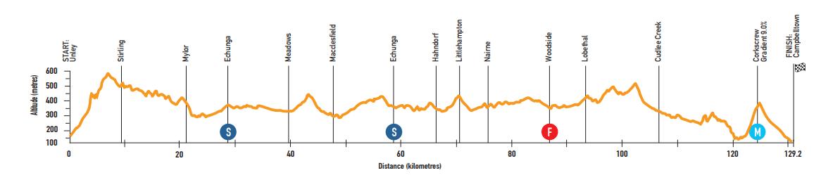 tour down under 2019 etape 4