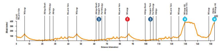 tour down under 2019 etape 6