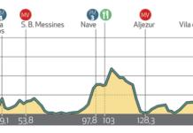 tour d'algarve 2019 etape 1