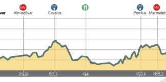 tour d'algarve 2019 etape 2