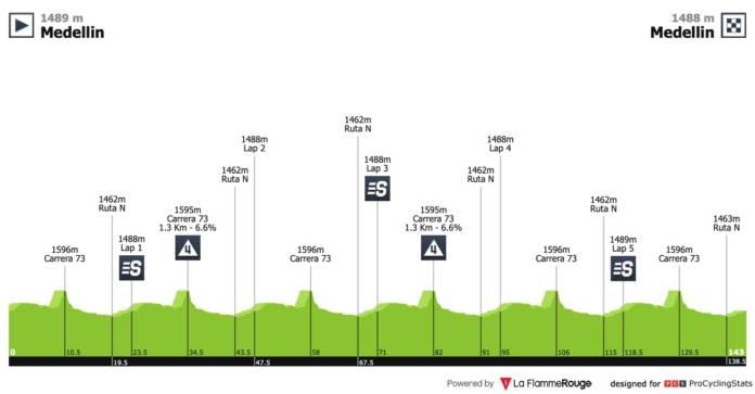 tour de colombie 2019 etape 4