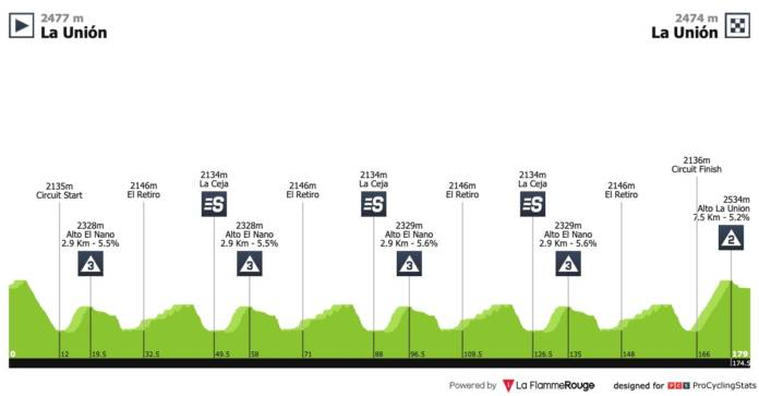 tour de colombie 2019 etape 5
