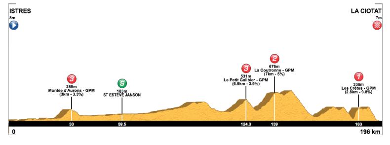 tour de la provence 2019 etape 2