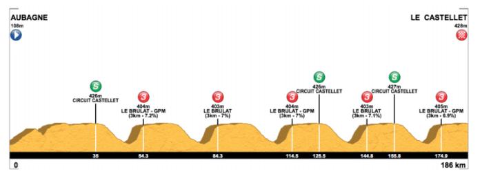 tour de la provence 2019 etape 3