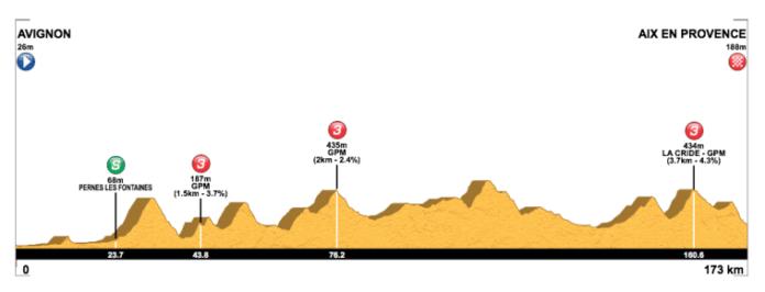 tour de la provence 2019 etape 4
