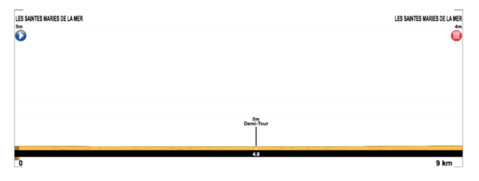 tour de la provence 2019 etape 1