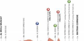 tour d'oman 2019 etape 6