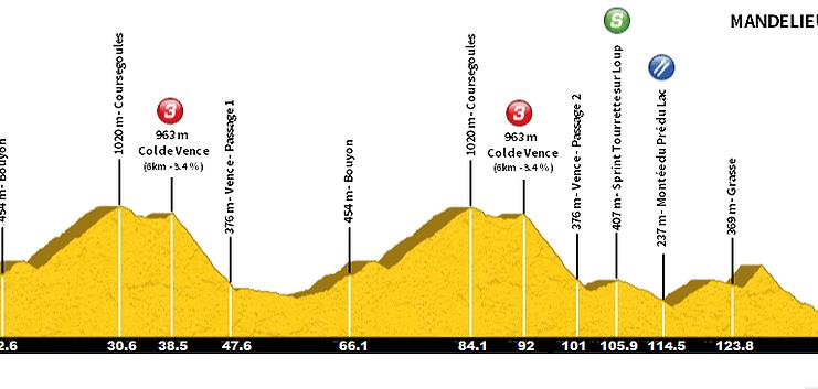 tour du haut var 2019 etape 1