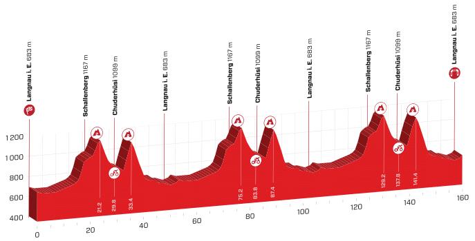 tour de suisse 2019 etape 2