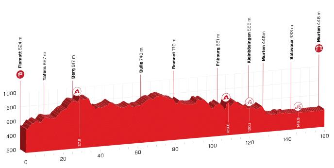 tour de suisse 2019 etape 3
