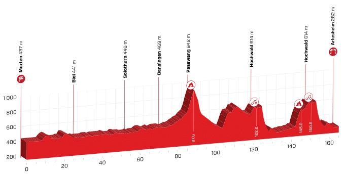 tour de suisse 2019 etape 4