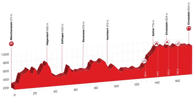 tour de suisse 2019 etape 5