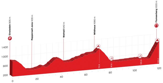 tour de suisse 2019 etape 6