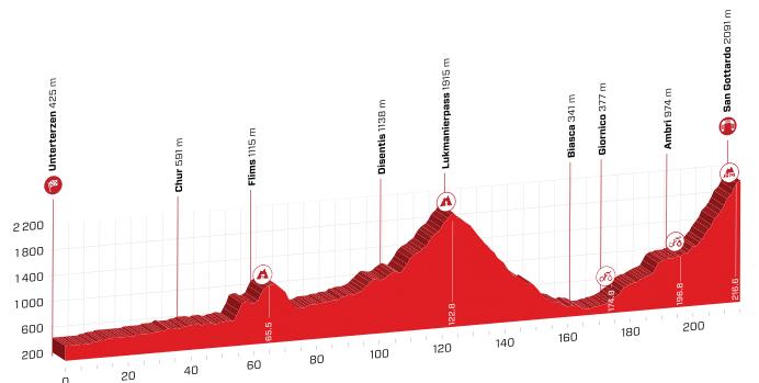 tour de suisse 2019 etape 7