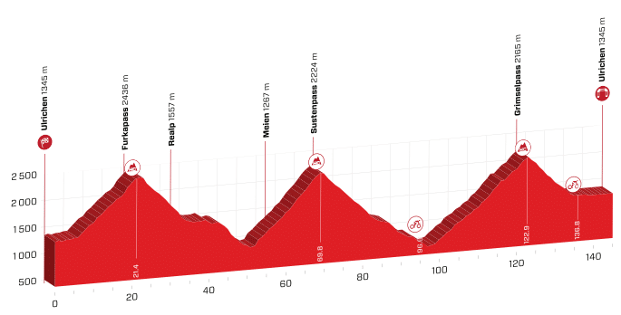 tour de suisse 2019 etape 9