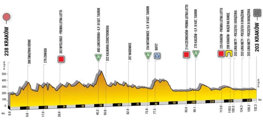 Tour de Pologne 2019 etape 1