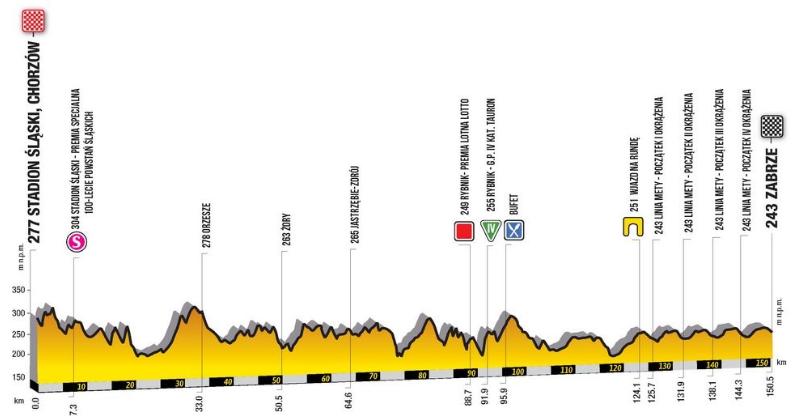 Tour de Pologne 2019 etape 3