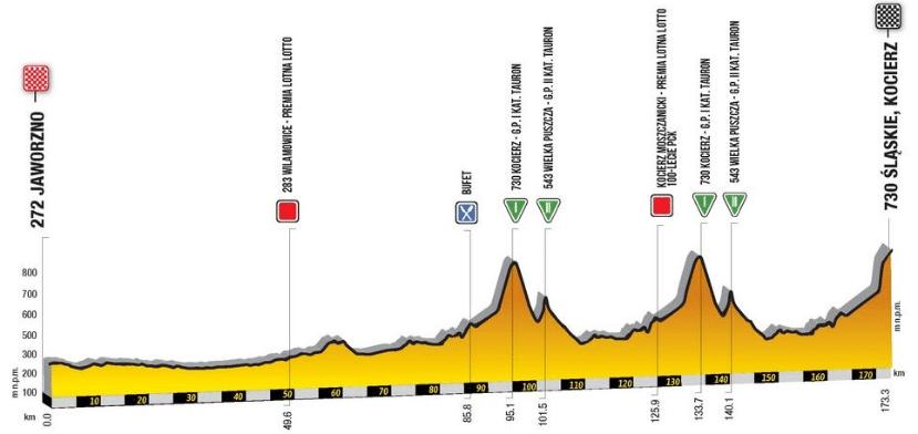 Tour de Pologne 2019 etape 4