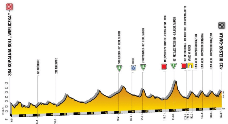 Tour de Pologne 2019 etape 5