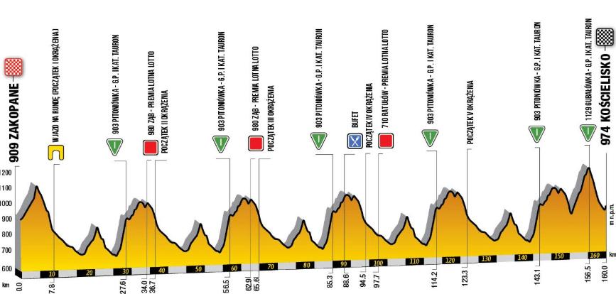 Tour de Pologne 2019 etape 6