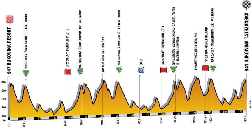 Tour de Pologne 2019 etape 7