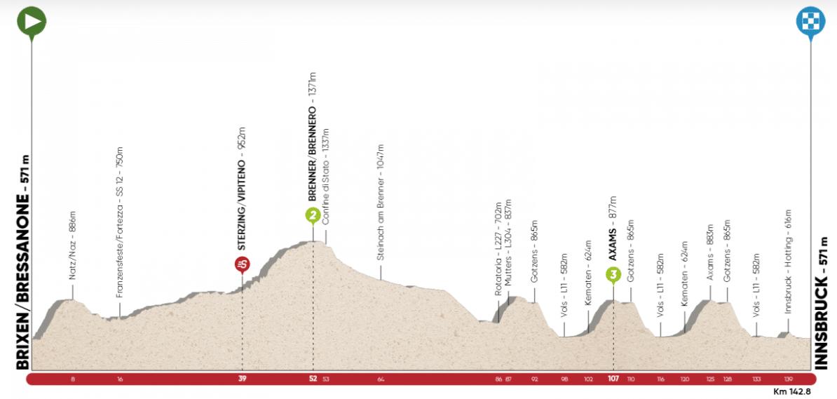 tour des alpes 2020 etape 1
