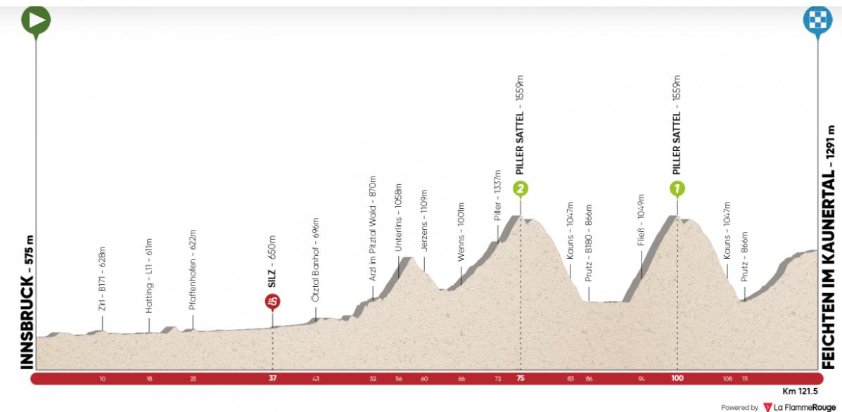 tour des alpes 2020 etape 2