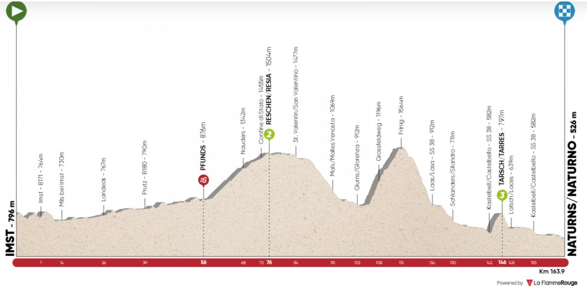 tour des alpes 2020 etape 3
