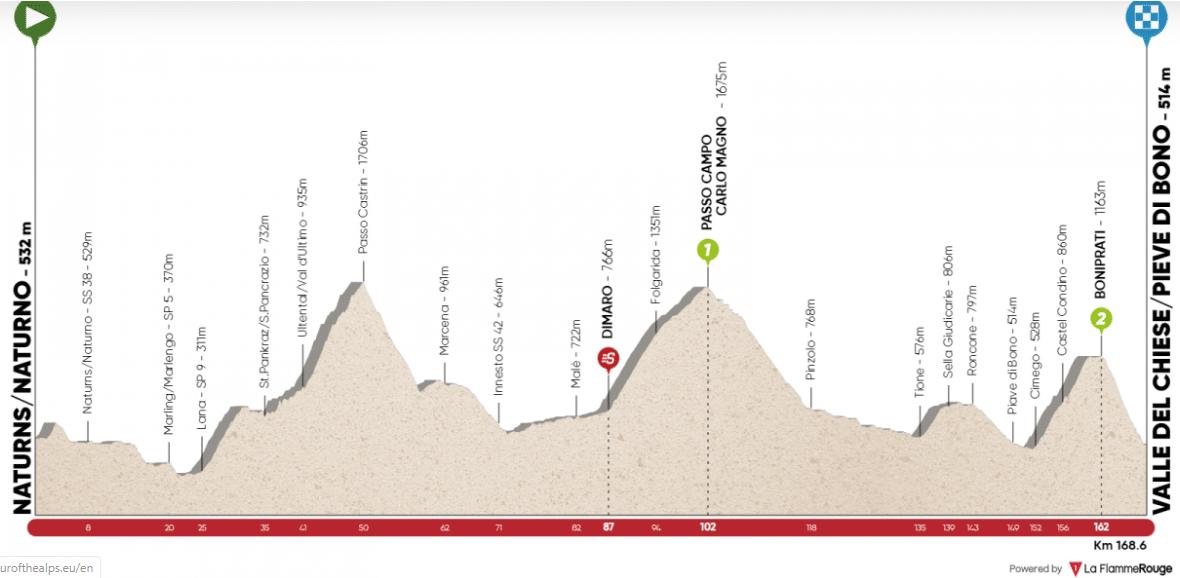 tour des alpes 2020 etape 4