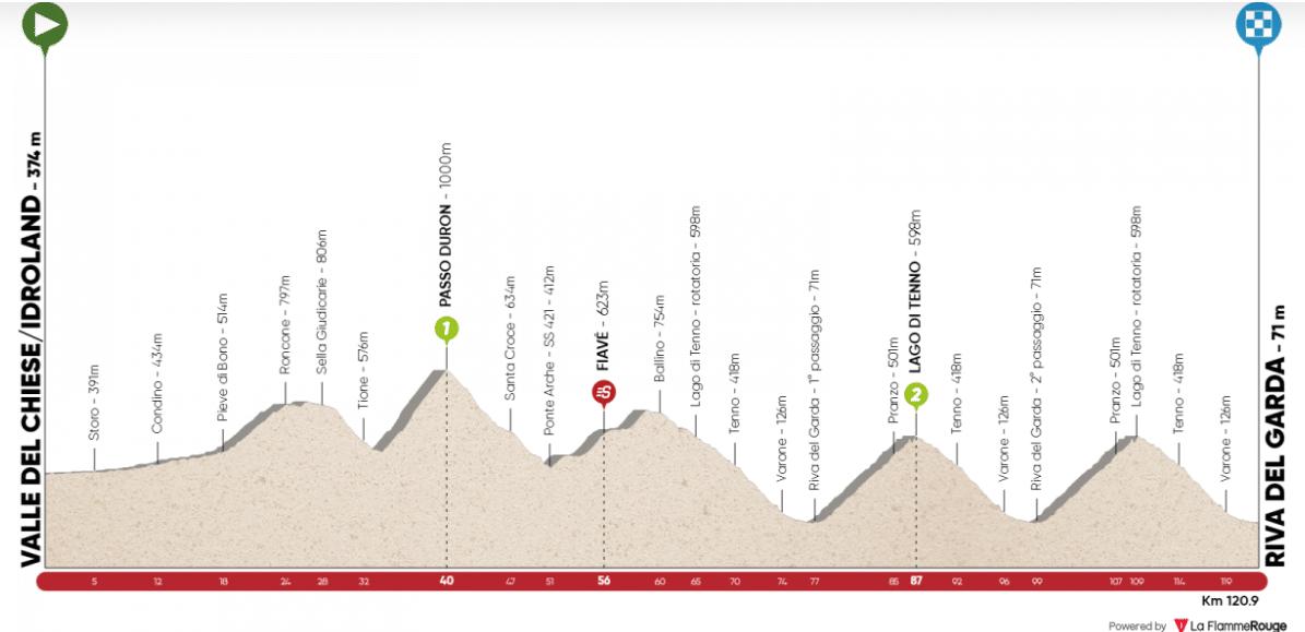 tour des alpes 2020 etape 5