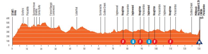 Tour Down Under 2020 étape 3