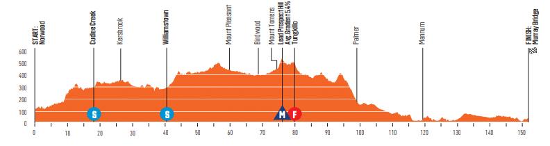 Tour Down Under 2020 étape 4