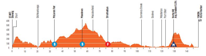 Tour Down Under 2020 étape 5