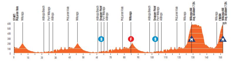 Tour Down Under 2020 étape 6