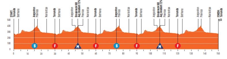 Tour Down Under 2020 étape 1