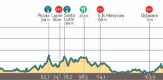 Tour d'Algarve 2020 étape 1