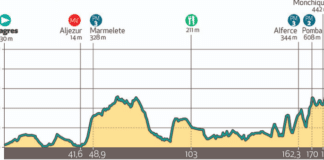 Tour d'Algarve 2020 étape 2