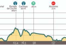 Tour d'Algarve 2020 étape 3