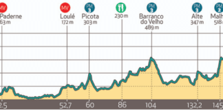 Tour d'Algarve 2020 étape 4