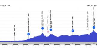 Tour d'Andalousie 2020 étape 2